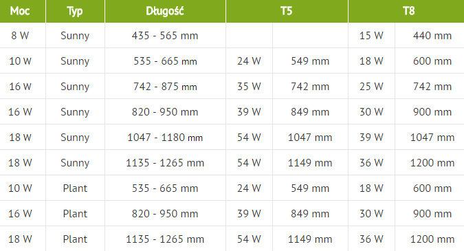 Oświetlenie Aquael Leddy Tube Retro Fit Sunny Plant Do Wyboru 8w 10w 16w 18w